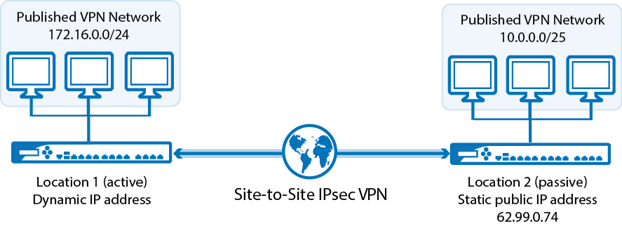what is vpn configuration