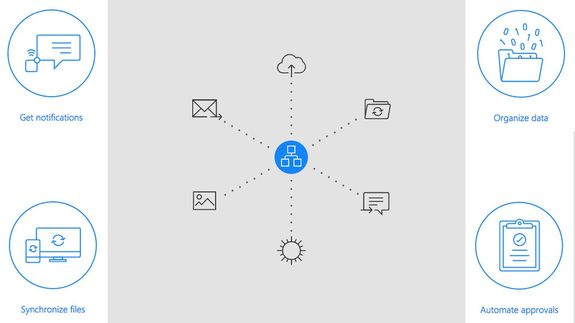 Microsoft Flow-Connecting all Online services with Flow-Now Microsoft working on new product called Microsoft flow,In this product connecting all services with one app