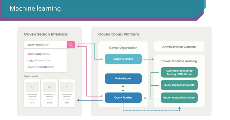 Coveo machine learning