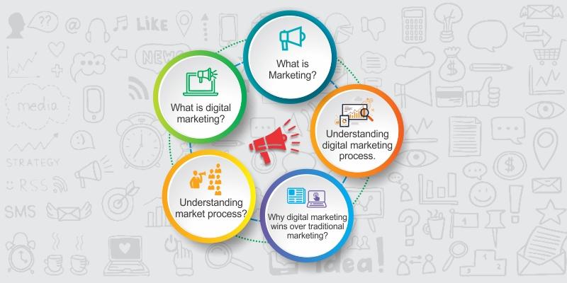 Social Media Marketing and Process