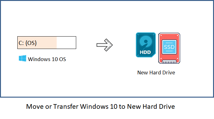Transfer Drive Data to a Different Location