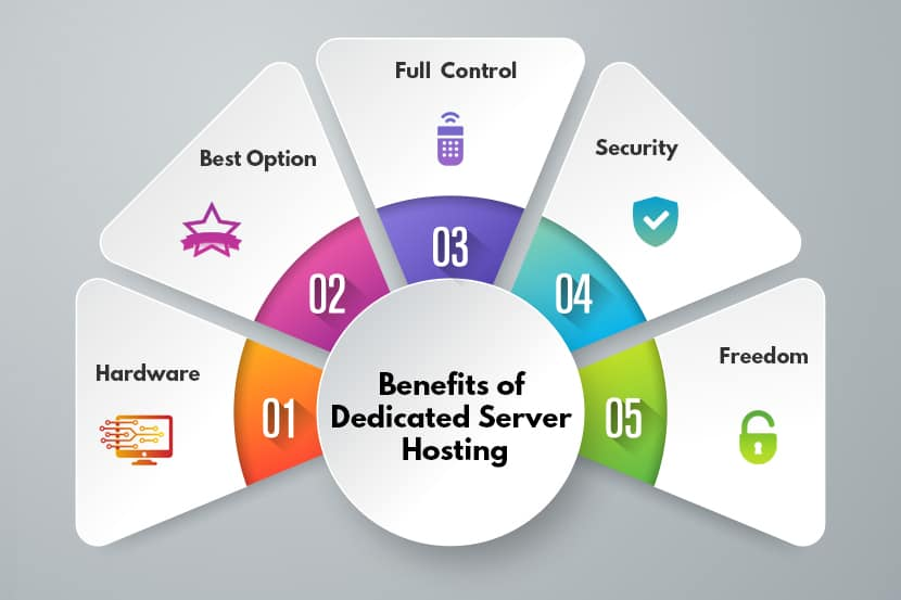 Special Server Packages and Other Benefits